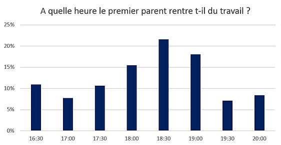 heure-a-laquelle-les-parents-rentrent-du-travail-cpmhk